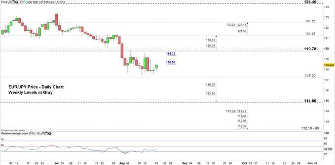 EURJPY price daily chart 19-08-19 Zoomed in