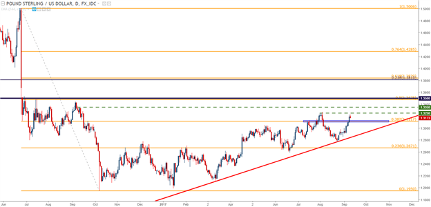 GBP/USD Technical Analysis: Will Inflation Force a Hawkish Tilt at the BoE?
