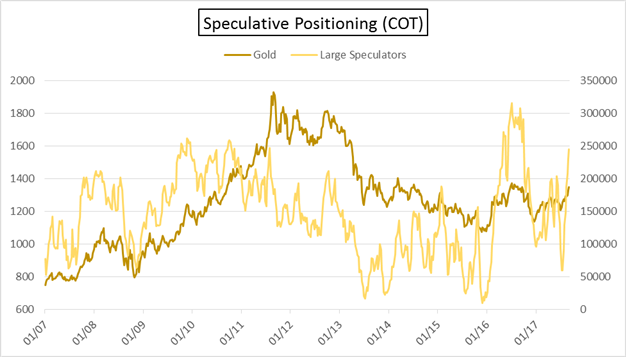 COT: Rapid Pace of Gold Buying Cause for Pause