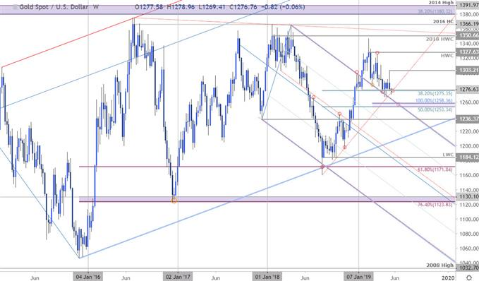 Gold Price Chart - XAU/USD Weekly - Technical Outlook
