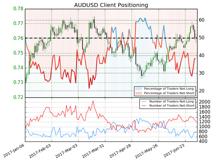 Australian Dollar May be a Sell versus US Dollar