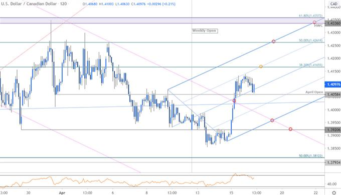 Canadian Dollar Price Chart - USD/CAD 120min