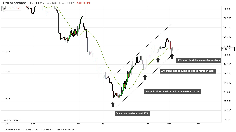 FED y tipos de interés: el precio del oro forma un canal alcista.