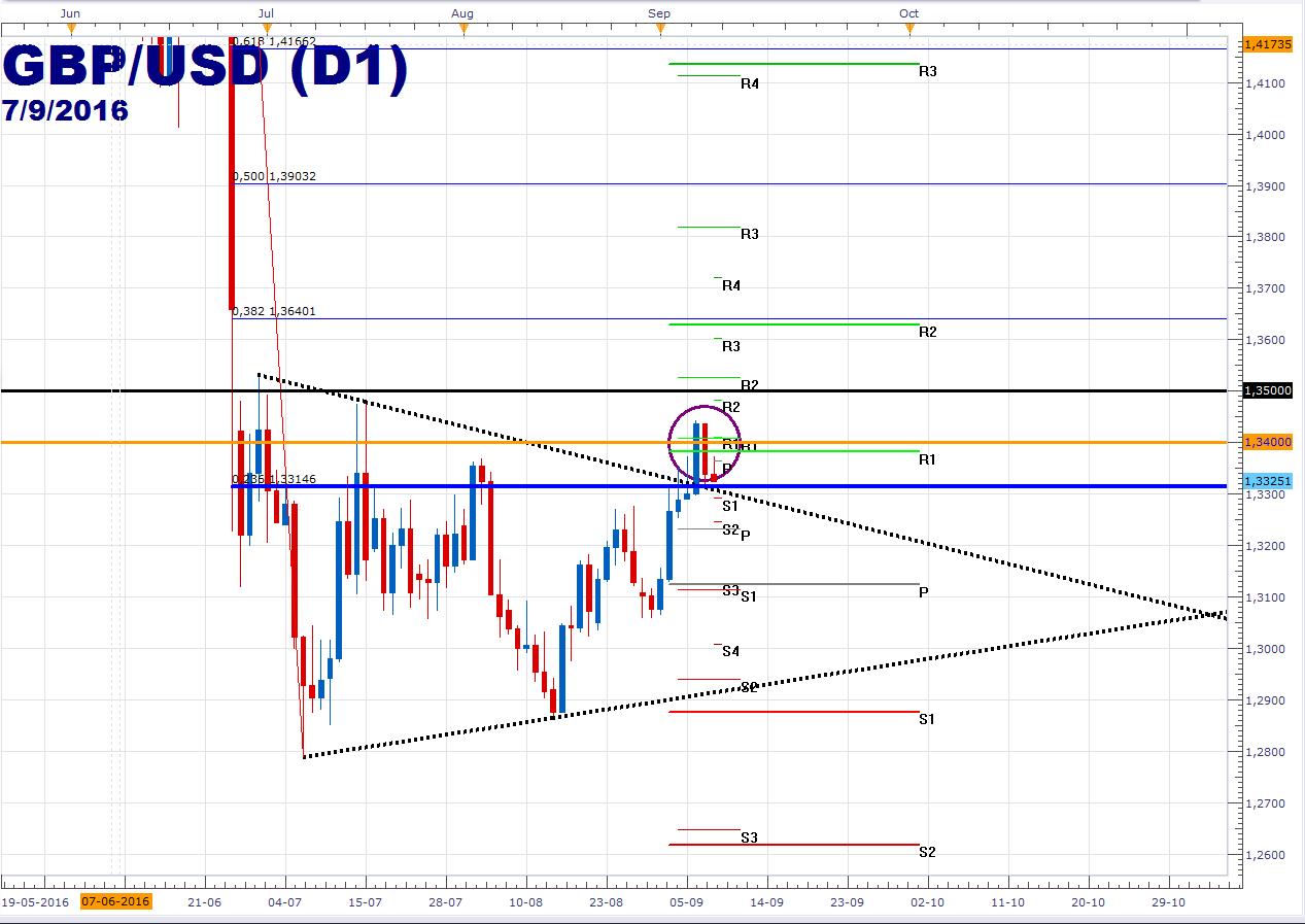 GBP/USD opera con tranquilidad en torno a los 1.3350 y espera la Balanza Comercial de UK.
