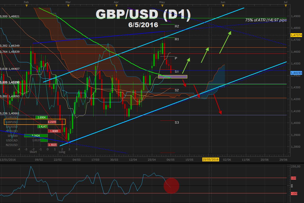 GBPUSD confirma fase correctiva y frena en 1.4400 a la espera de tipos del BoE (UK)