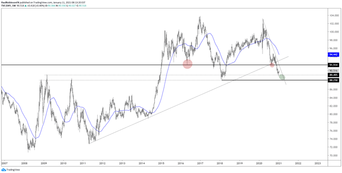 US Dollar Index (DXY) weekly chart