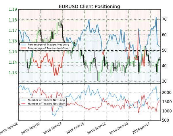 EUR/USD : malgré une majorité d'acheteurs, le signal du Sentiment est haussier