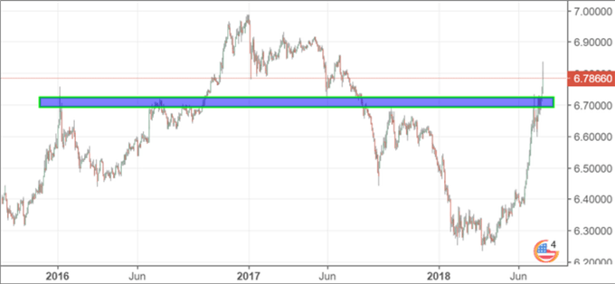 USD/CNH has broken prior resistance in the midst of Trade War concerns and rising US tariffs.