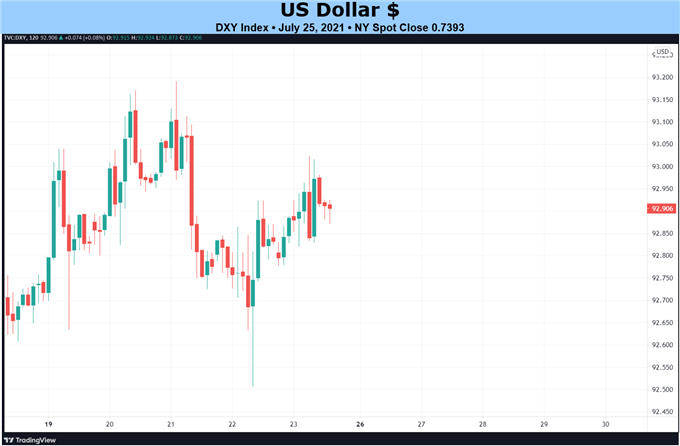 Weekly Fundamental US Dollar Forecast: When Will Fed Raise Rates or Taper?