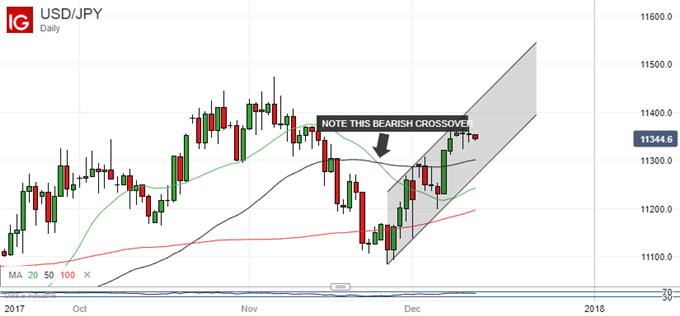 Japanese Yen Technical Analysis: Where Are The USD/JPY Bulls?