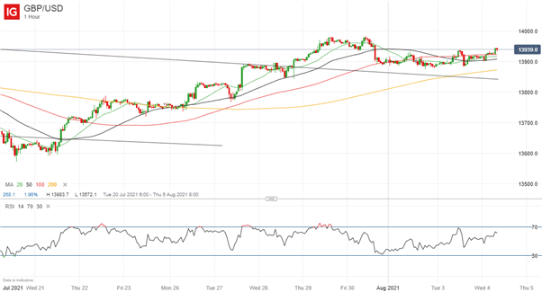 GBP/USD Edging Higher Ahead of BoE