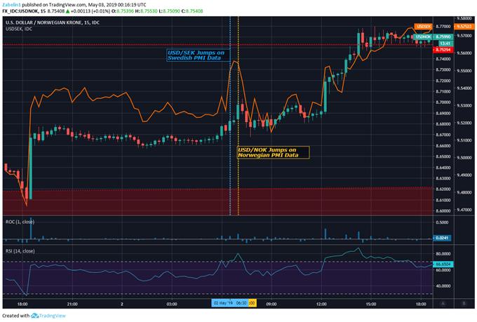 Chart Showing USD/NOK, USD/SEK