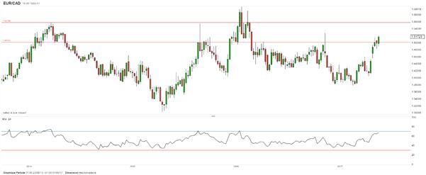 EUR/CAD : Stratégie haussière suite à l'inflation canadienne