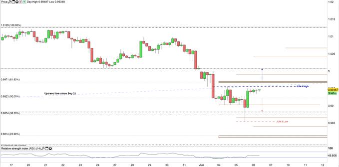 USDCHF Price 4H chart 06-06-19