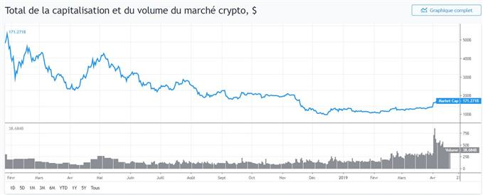 Capitalisation des cryptomonnaies