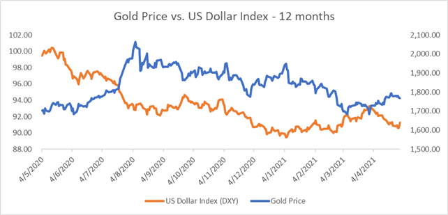 Gold Prices Forecast: Hawkish Fed Comments May Cloud the Outlook