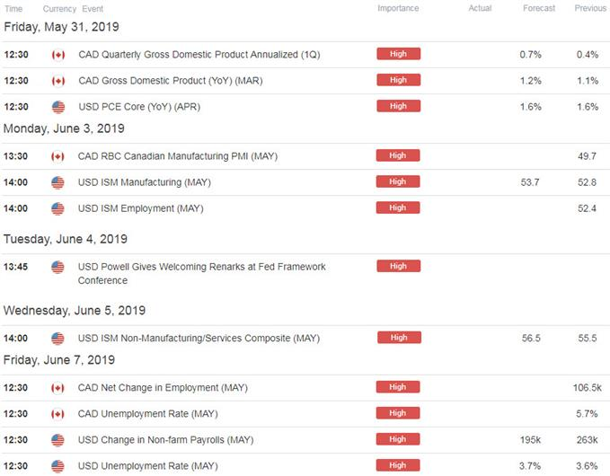 US / Canada Data Releases - USD/CAD Economic Calendar