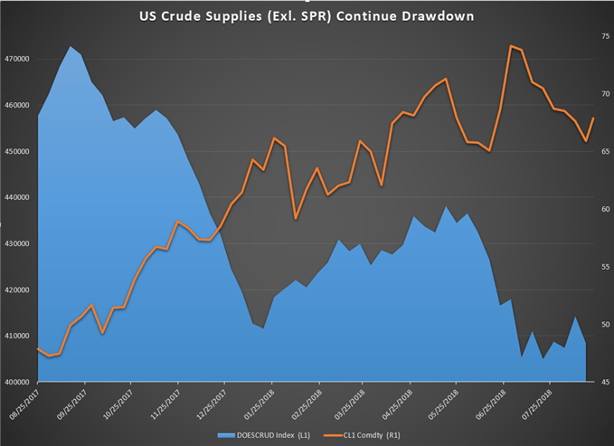 Crude Oil Price Forecast Oil Rises For 5th Day On Huge Stockpile