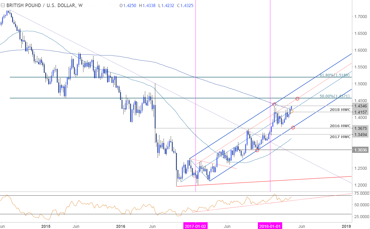 GBP USD Weekly Price Chart