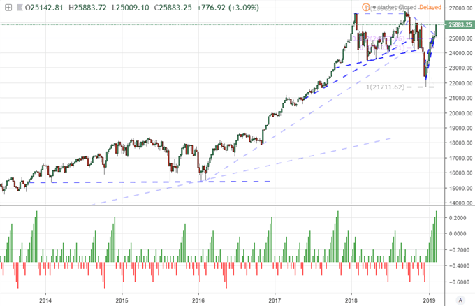 Are a Dow Return to Record, Dollar Breakout Possible This Week?