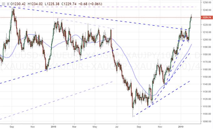 Dollar Avoids Critical Breakdown, But for How Long?