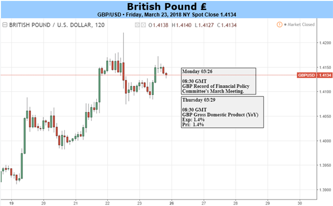 GBP: Foundations in Place for Further Sterling Gains