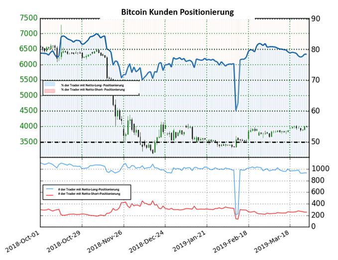Bitcoin: Leichter Abbau der Nettolong-Position setzt sich fort