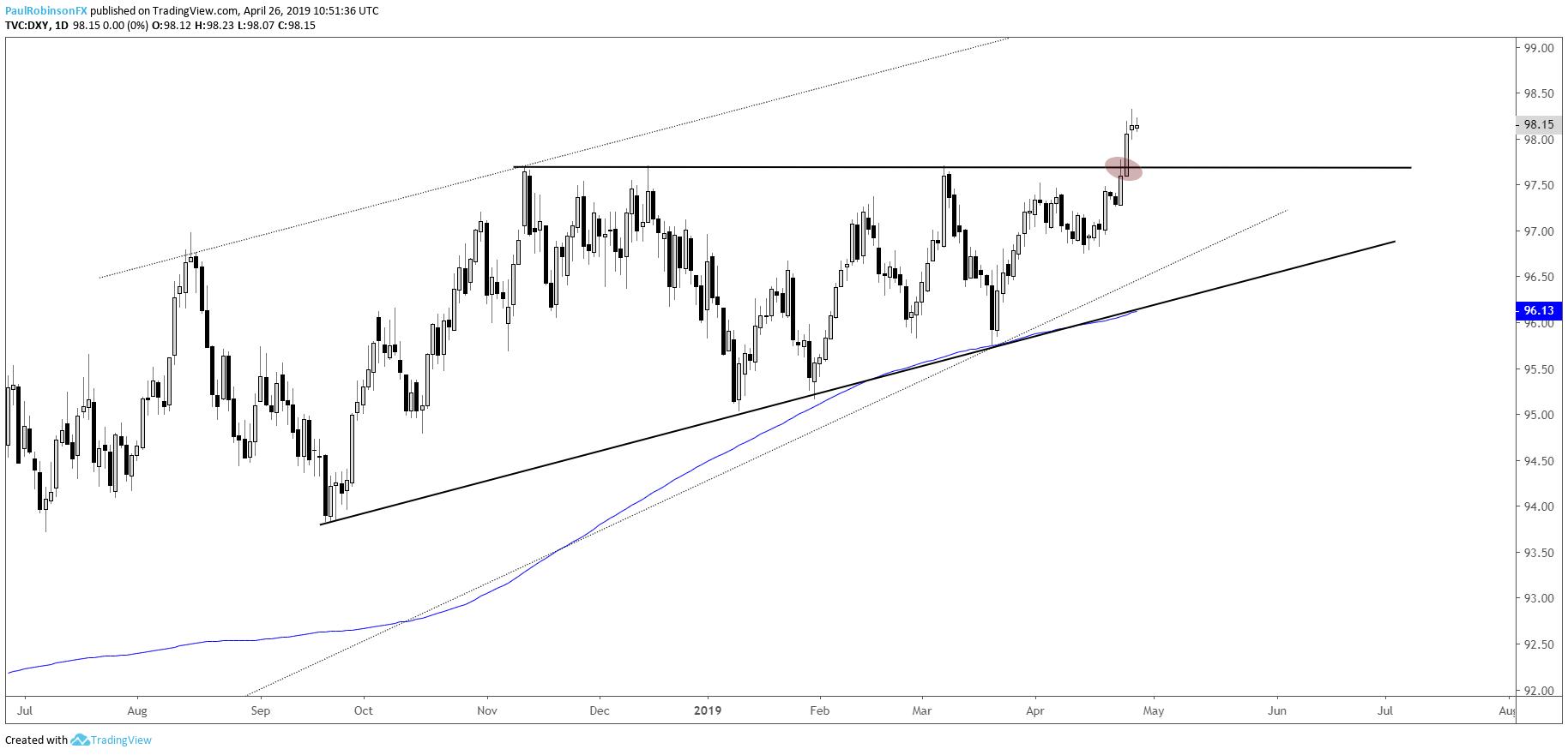 Dollar Euro Pound And Gold Price