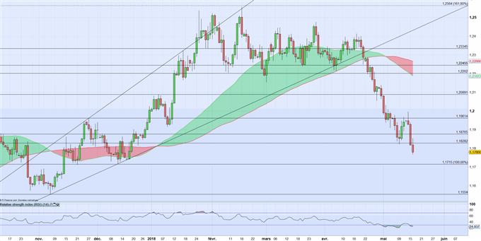 EURUSD : Une nouvelle crainte inflationniste fait grimper les taux obligataires Américains