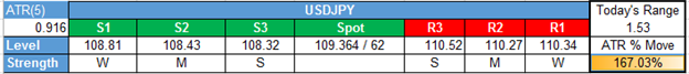 USD/JPY Technical Analysis: Price Sticking To 200-DMA After Fed Hikes