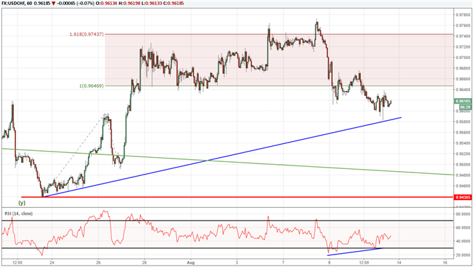USDCHF at Support Trend Line