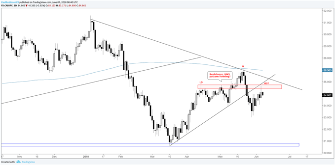 CADJPY daily chart, possible head-and-shoulders pattern