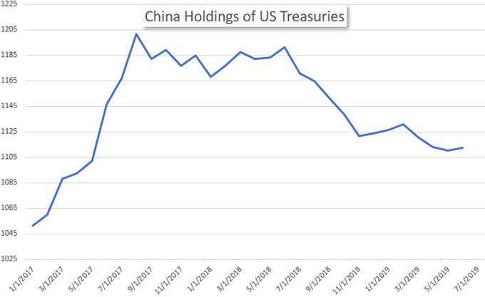 China Holdings of US Treasuries Historical Chart