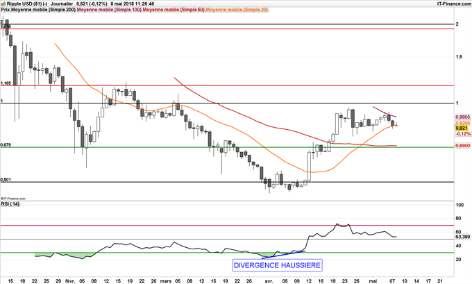 XRP/USD Ripple consolide sous la parité 1$