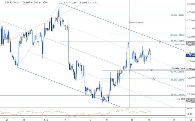 Canadian Dollar Price Chart - USD/CAD 120min - Loonie Technical Forecast - Trade Outlook
