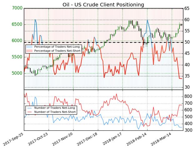 النفط الخام (US Oil): انخفاض مراكز الشراء لأدنى مستوى لها في العام الحالي تشير إلى احتمالية ارتفاع أسعار النفط الخام