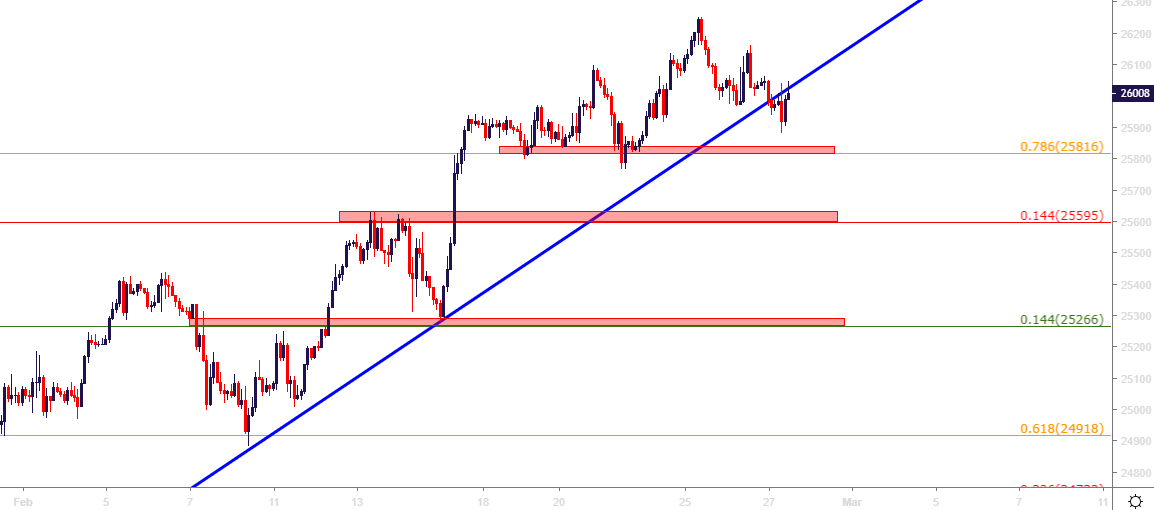 DJIA: Dow Softens From 2019 Highs as 26k Re-Test Continues