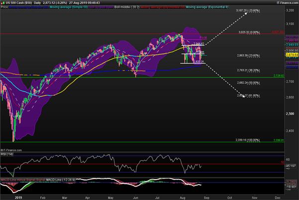 S&P 500 : actualité et analyse technique des marchés et de Wall Street