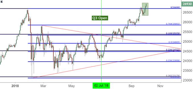 Dow Jones Daily Price Chart dow djia dia