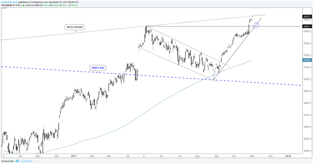 DAX & CAC Getting Best of Both Worlds; Weak Euro, Strong Risk Trends