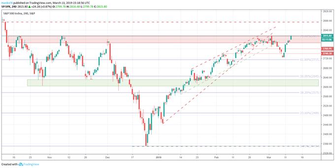 S&P 500 price chart on boeing news