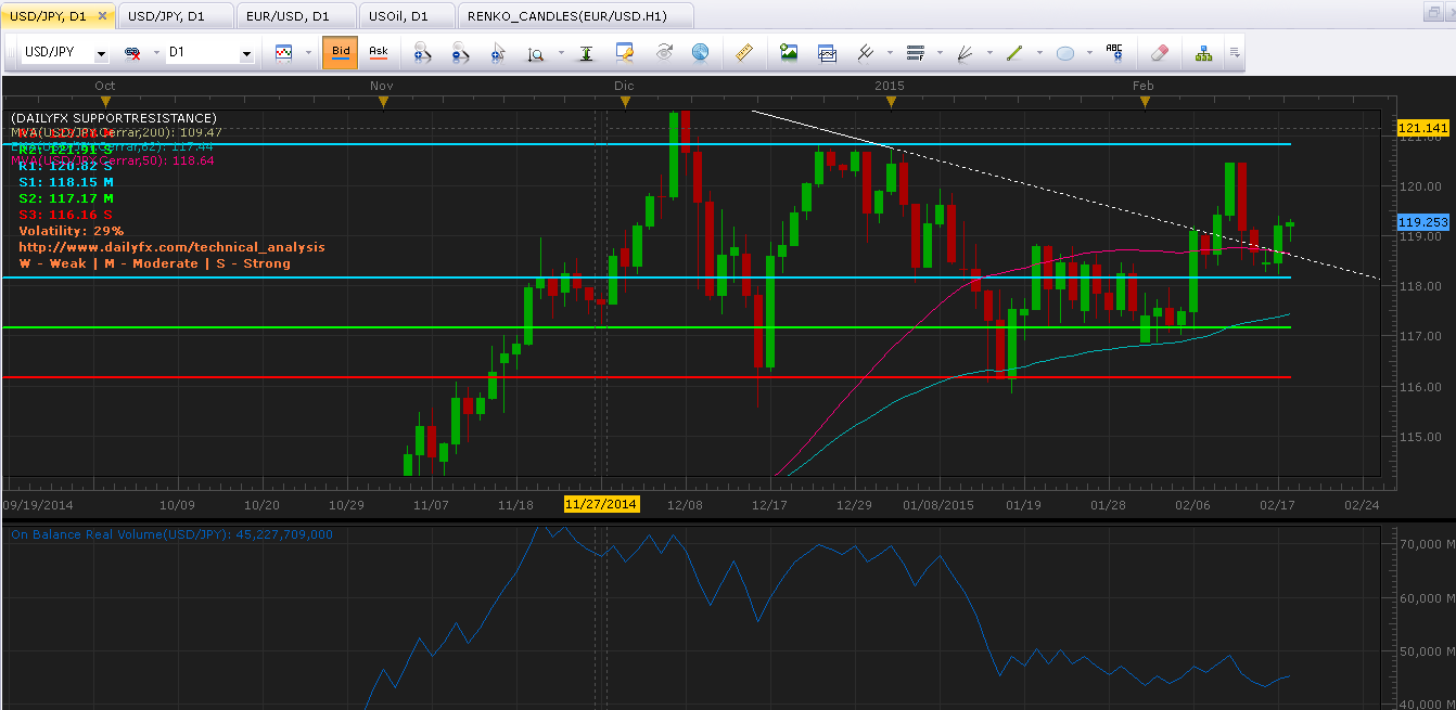 USD/JPY: Empieza a consolidarse en rango superior y presiona al alza
