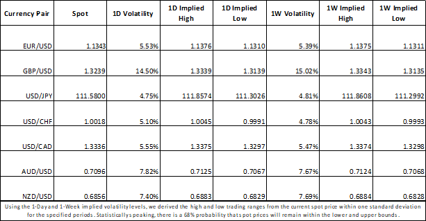Currency Market Implied Volatility and Trading Ranges