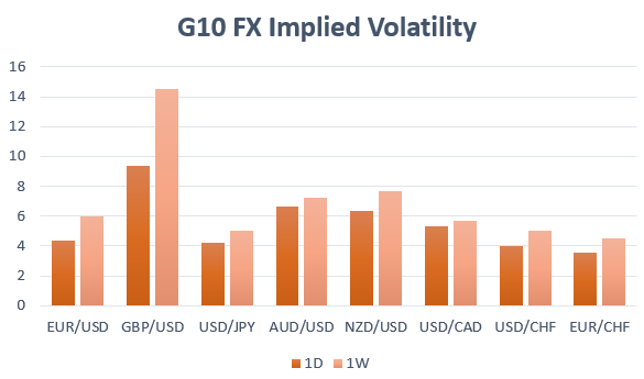 Currency Volatility: EURUSD, USDJPY, GBPUSD Eyes NFP Report