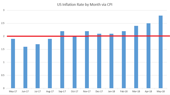 US CPI Annualized Since May, 2017
