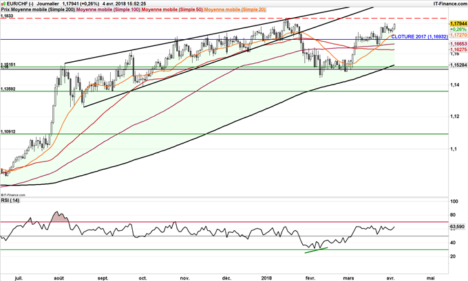 Le franc suisse, sous pression, l'EUR/CHF pourrait rejoindre 1,20