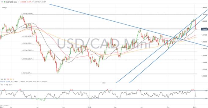 Gráfico diario USD/CAD - 07/01/2019