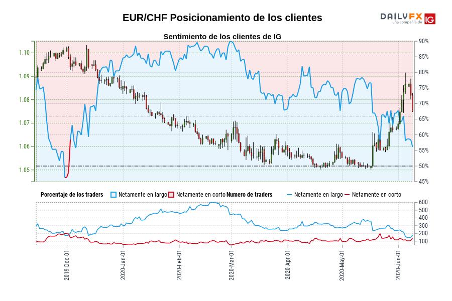 Sentimiento (EUR/CHF): Los traders operan en corto en EUR/CHF por primera vez desde dic. 02, 2019 cuando la cotización se ubicaba en 1,10.