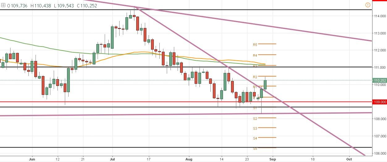 El par USD/JPY alcanza precios no vistos en 9 días – El Yen deja de ser refugio