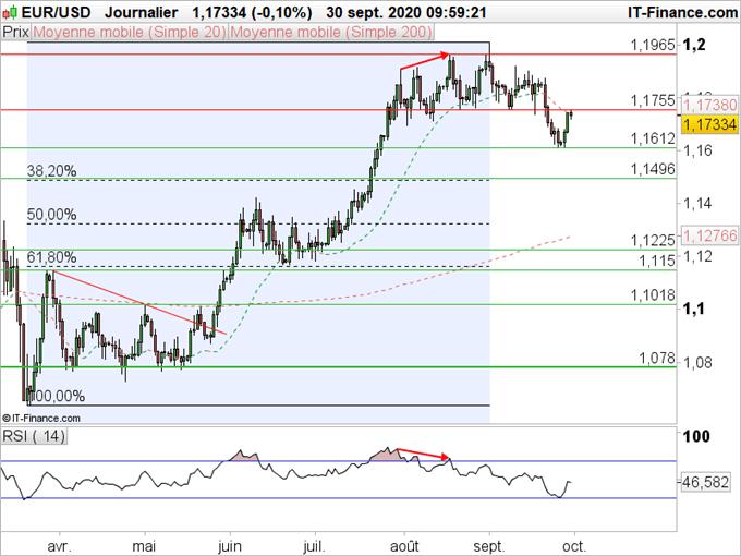 EUR/USD : la hausse va-t-elle reprendre ?